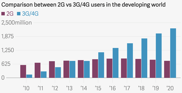 2g 3g 4g users report