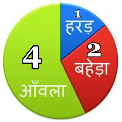 Triphala Churna Combination Ratio - Triphala Ke Fayde
